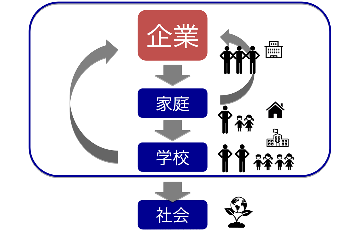 企業から始まる教育エコシステム
