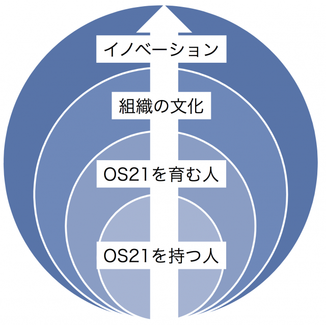 OS21を持つ人と文化を育み、イノベーションを生み出す