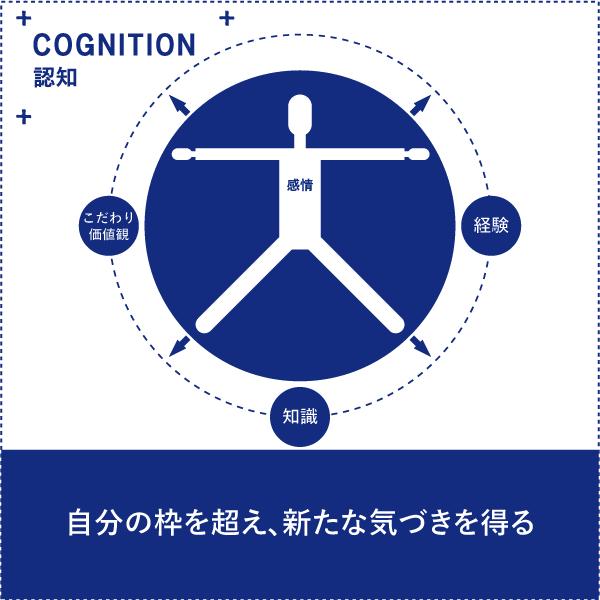 認知 - OS21