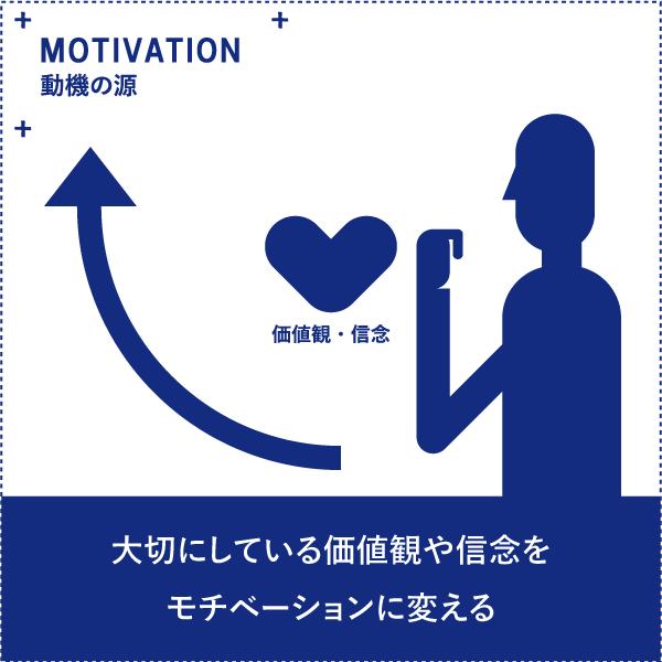 動機の源 - OS21
