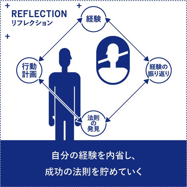 OS21 リフレクション
